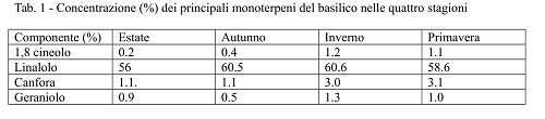 concentrazione monoterpeni